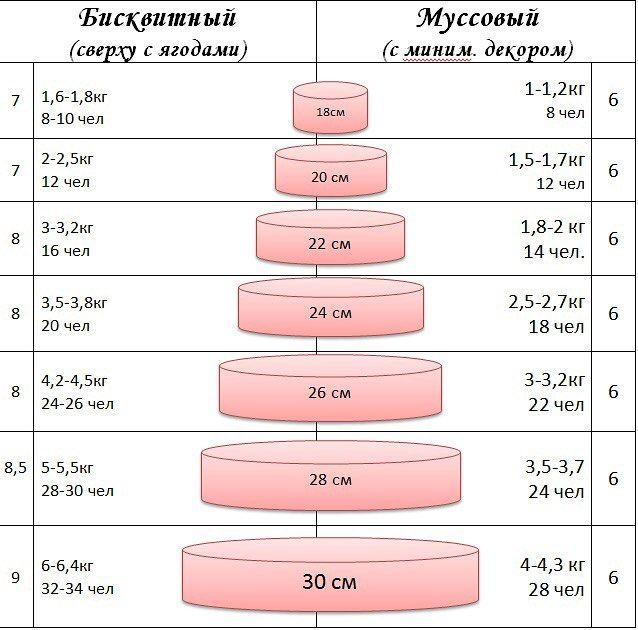 размер и вес многоярусных тортов